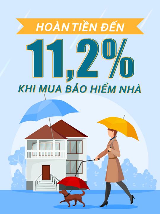 Bảo Hiểm Nhà hoàn tiền đến 11.2% khi đăng ký bảo hiểm